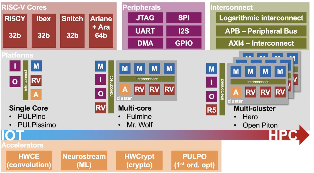 PULP platform