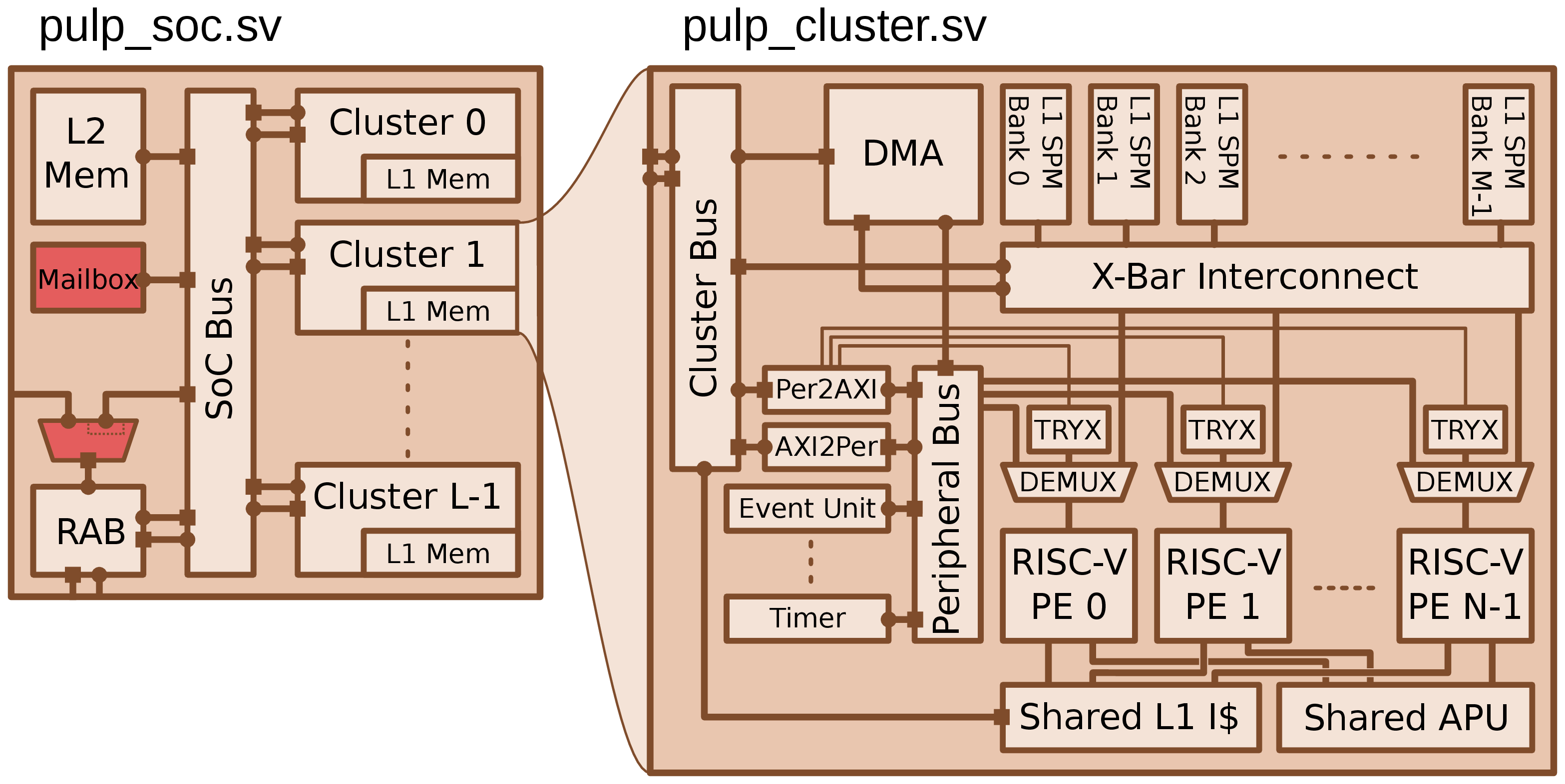 Cluster and SoC overview